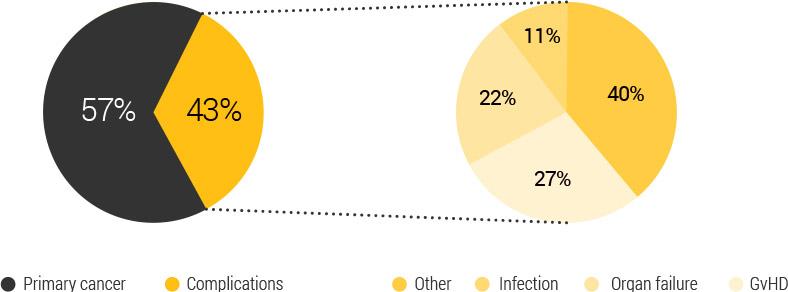 Post transplantation all cause mortality